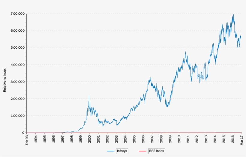 The Historical Stock Price Performance In The Above