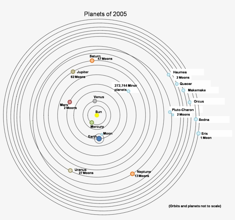 The - Solar System Coloring In Orbits - 1392x1256 PNG Download - PNGkit