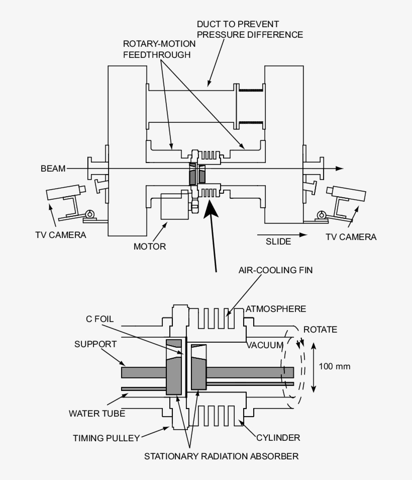 Schematic View Of Rotating Cylinder Stripper Showing