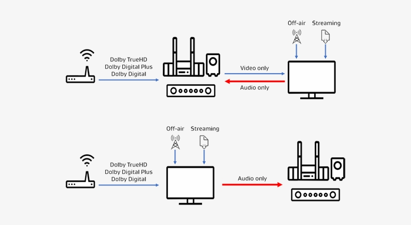 The Hdmi Audio Return Channel Provides A Way For Tvs - Dolby