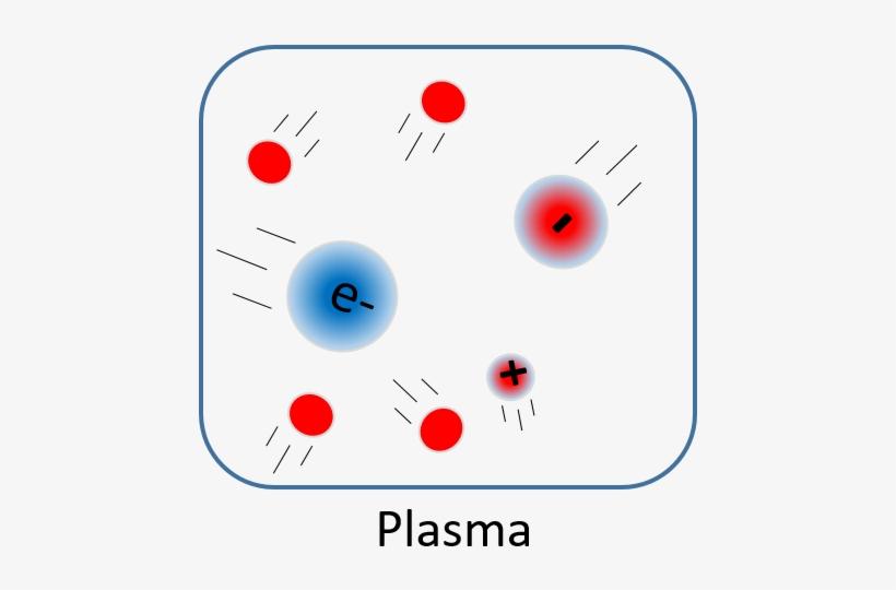 Plasmas Are Considered A Distinct State Of Matter Because - Plasma ...