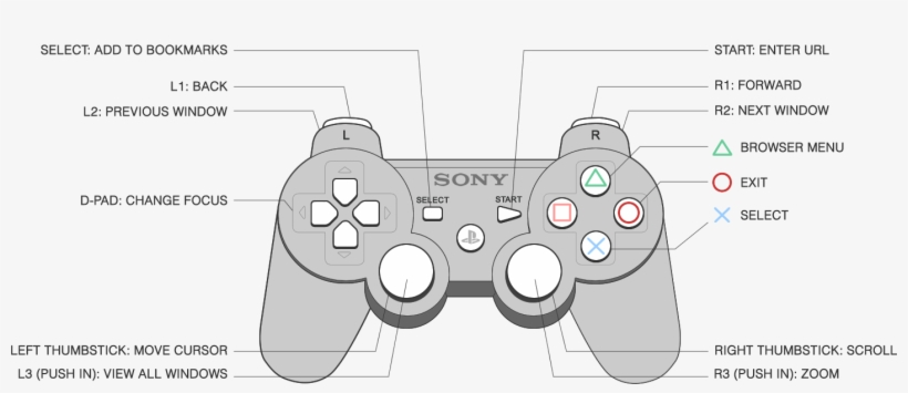 Wired Ps3 Controller Diagram | Wiring Diagram on