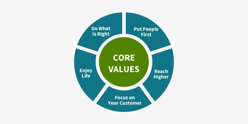 6c1b0670cd Regions Core Values - Investment And Corporate Governance - 620x350 ...