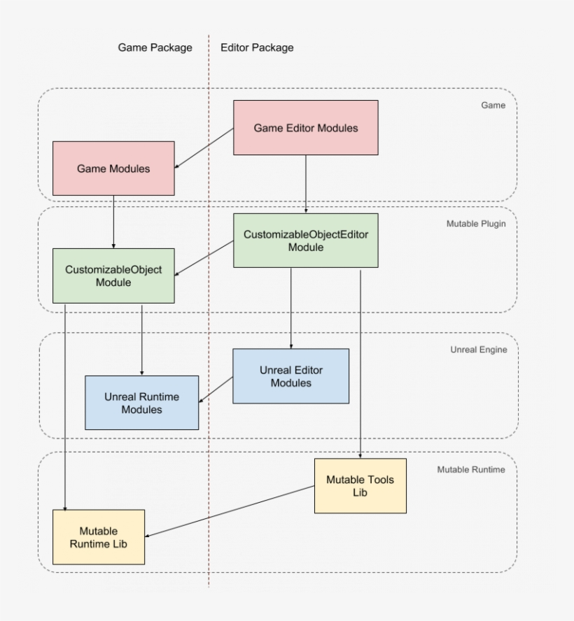 Plugin With Two Additional Unreal Modules - Diagram - 768x808 PNG
