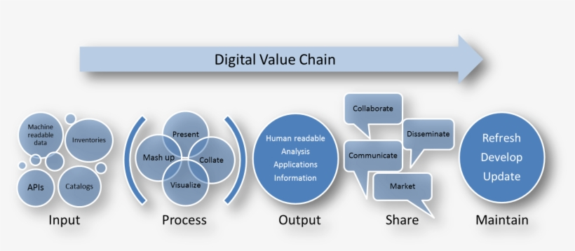 Value Chain - Digital Value Chain Analysis - 1486x625 PNG Download