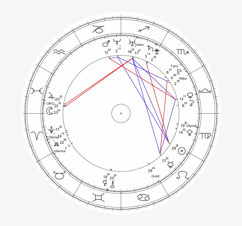 Birth Chart - Sidereal And Tropical Astrology - 676x686 PNG Download