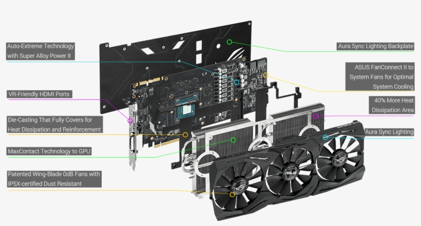 Rog Strix Geforce® Gtx 1080 Also Has Gpu Tweak Ii With - Rog