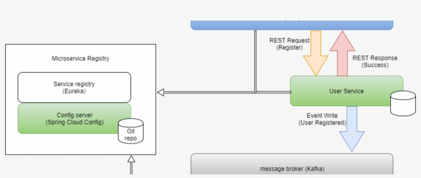 Building Microservices With Netflix Oss, Apache Kafka - 1124x422 PNG