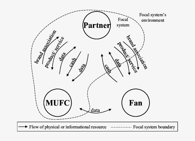 Venn Diagram Natural Resource