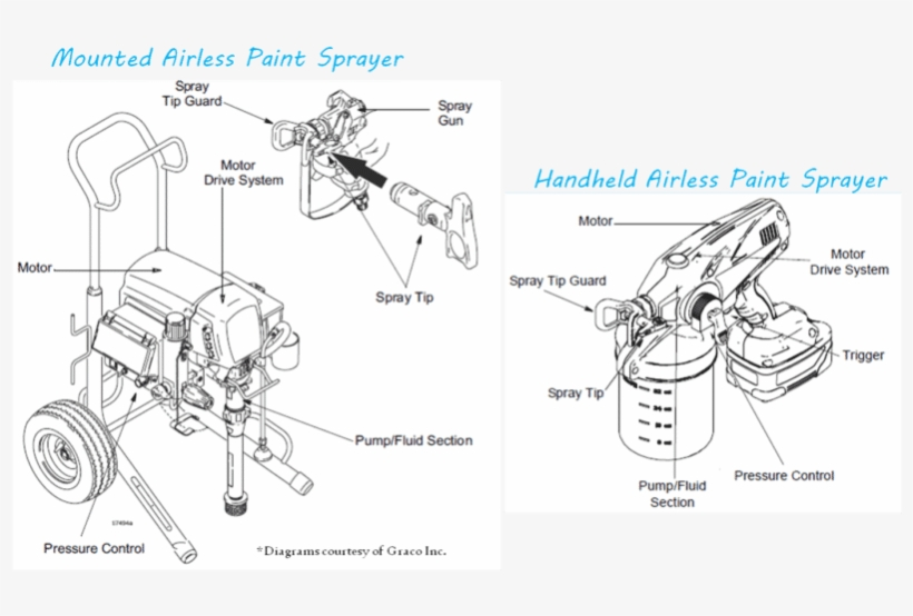 Airless Paint Sprayers Graphic Paint Sprayer Labeled Diagram
