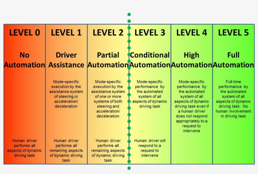 1 Levels Of Automotive Automation Sae International - Number