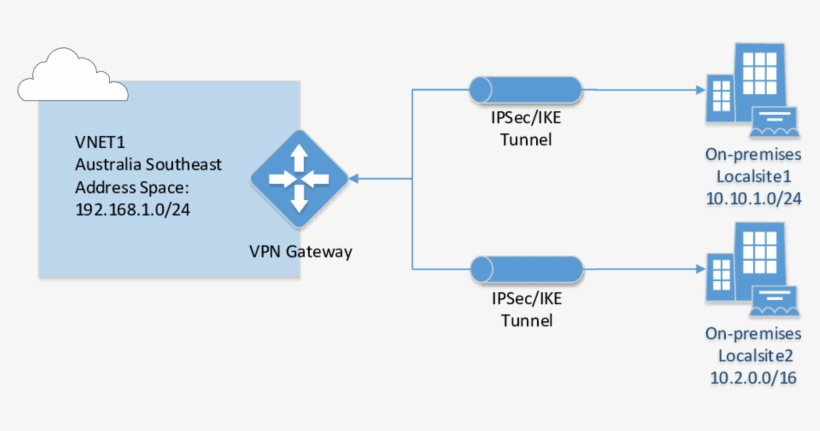 Azure Site To Site Vpn Connection - Azure S2s Vpn - 850x426 PNG