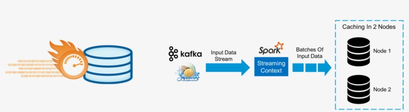 Caching - Spark Streaming - Edureka - Apache Spark