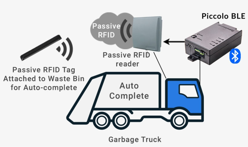 Waste Management Gps Tracking - Bluetooth - 1202x681 PNG