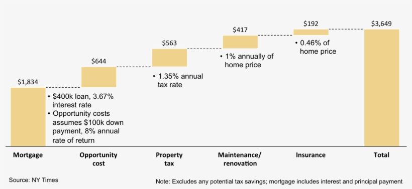 Waterfall Chart Highlighting Cost Elements Of Home Real Estate Waterfall Diagram 1369x580 Png Download Pngkit