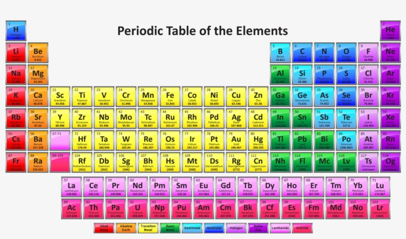It is an image of Printable Periodical Table intended for full screen