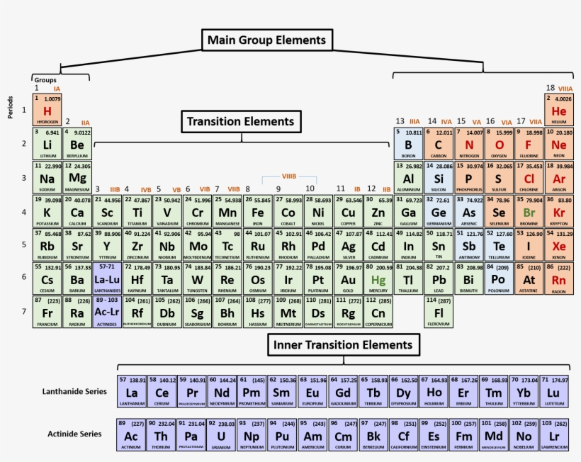It is an image of Printable Periodic Table With Charges regarding pdf