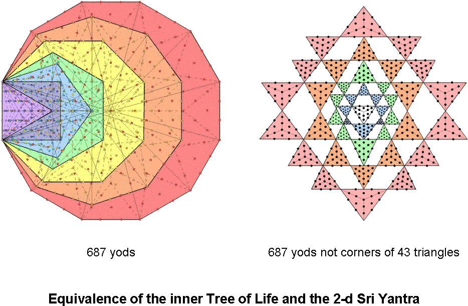 Download Equivalence Of The Inner Tree Of Life And The 2-d