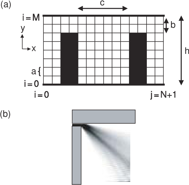 Download Schematic Of An Open Quantum Dot Enclosed By Square