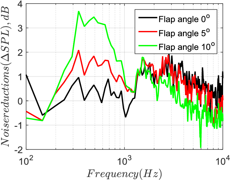 impact of serration flap angle measured as delta spl - diagram (847x637),  png