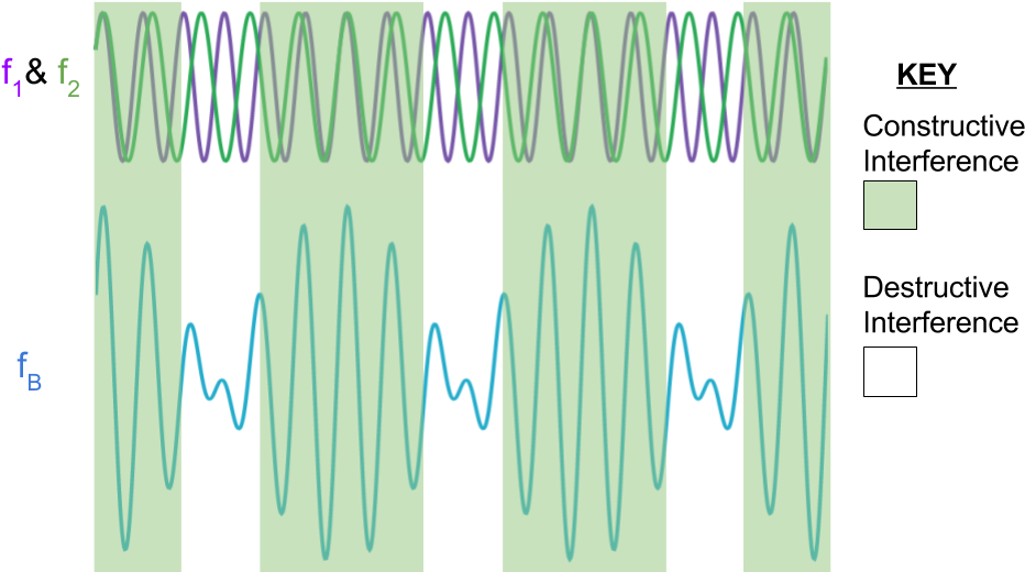 Download Two Sound Waves With Different Frequencies - Art