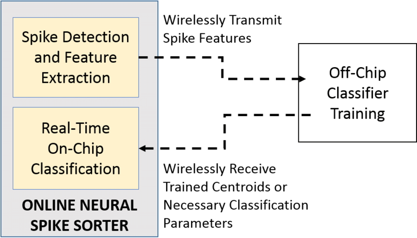 Download The Detection And Feature Extraction Algorithms Are - Full