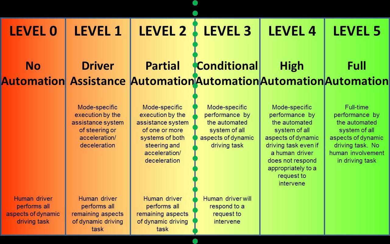 Download 1 Levels Of Automotive Automation Sae International