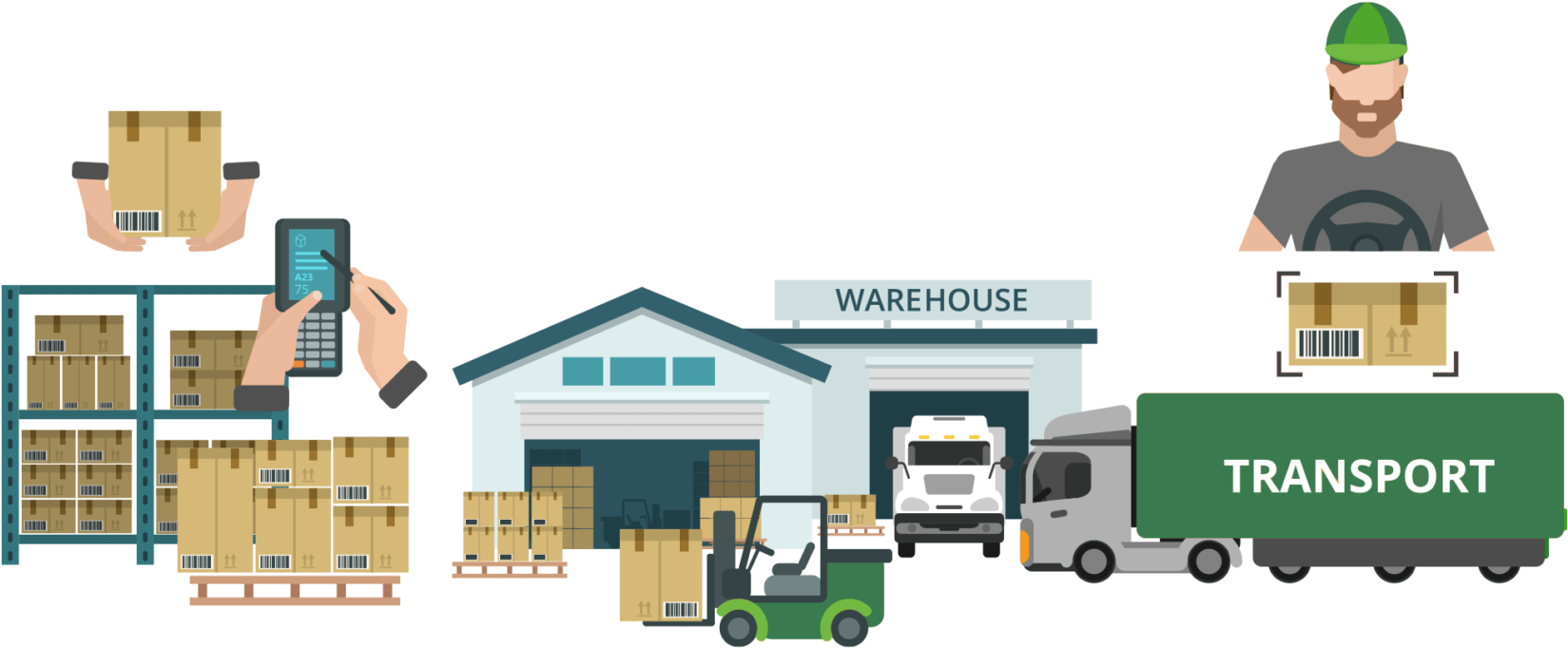 Negative Business Impact Of The Warehouse Management System