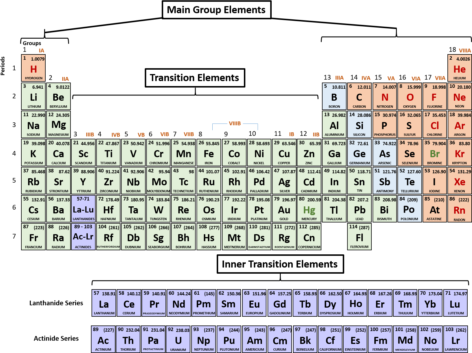 Download 1 Periodic Table Of The Elements Printable Periodic Table